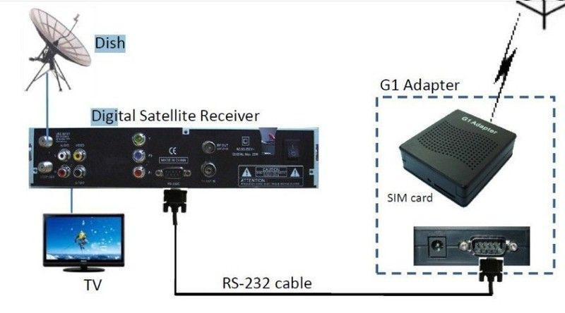 AZSKY G1 GPRS ADAPTER DONGLE